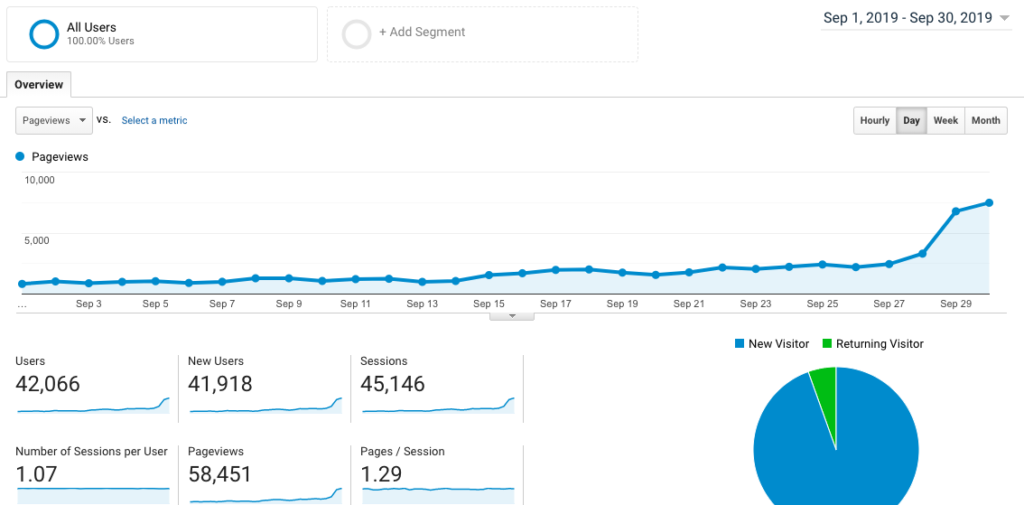 Blog Traffic Report