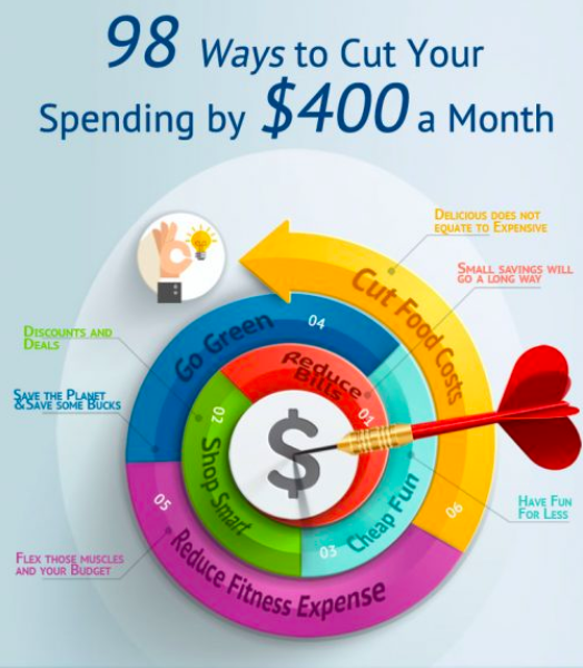 Money saving chart